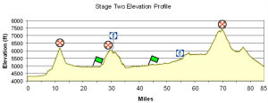 Utah Stage 2 profile