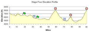 Utah Stage 4 profile